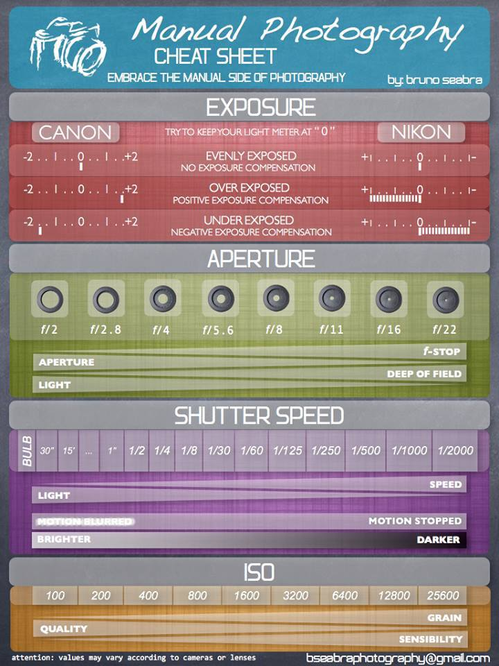 PHOTO-CHEAT-SHEET-FOR-EXPOSURE-APERTURE-SHUTTER SPEED-ISO-global-annal-bhavesh-photography-bruno-seabra-photography
